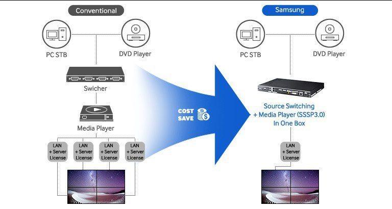 Signage-Player-Box---Samsung-SBB-SS08EL1-mieten-0