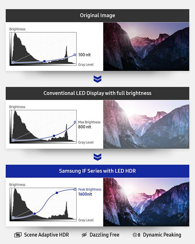 HDR-Effekt bei Samsung LED-Modulen und LED-Komplettsets